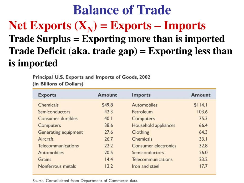 Unit 5 International Trade and Finance - ppt download