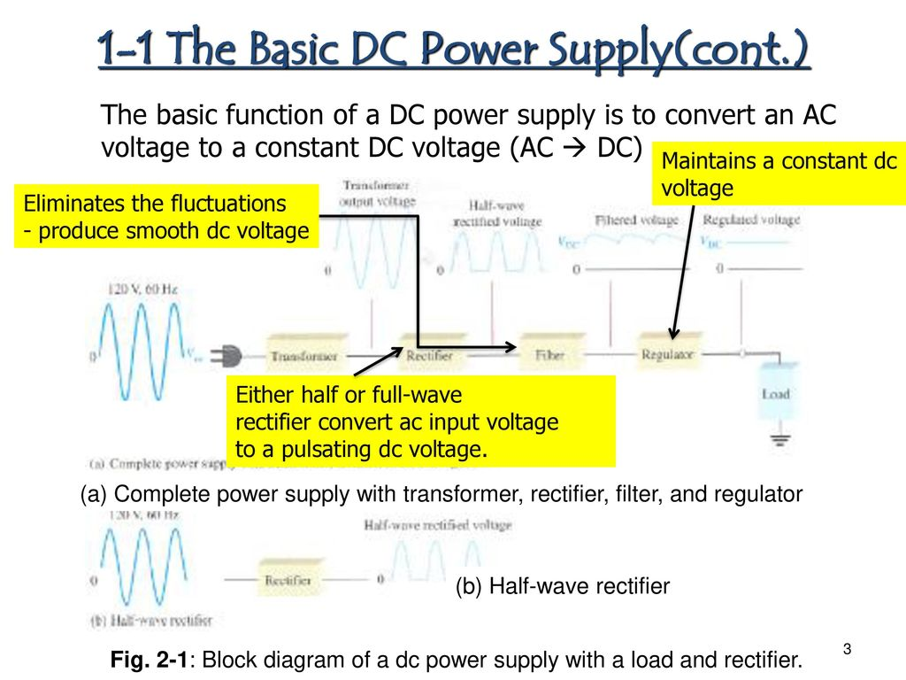 Chapter 1 Diode Applications Ppt Download Voltage Regulator Circuit Together With Ac Dc Power Supply Circuits The Basic Supplycont