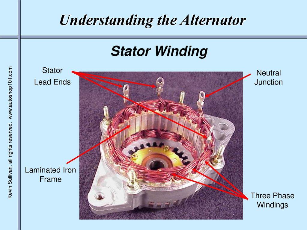 Understanding The Alternator Ppt Download Winding Diagram