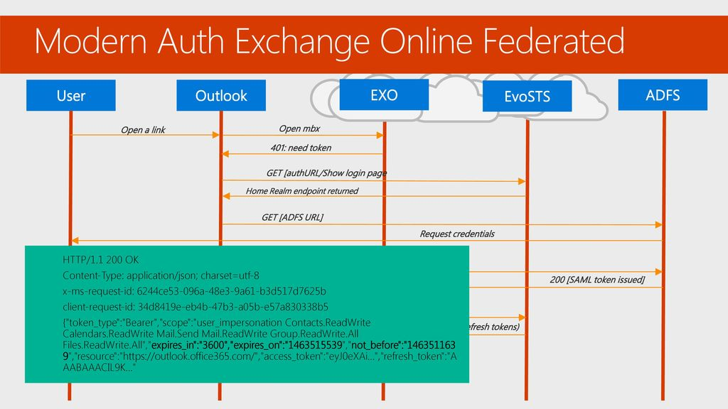 5/17/ :20 PM BRK3053 Troubleshooting Office 365 identity