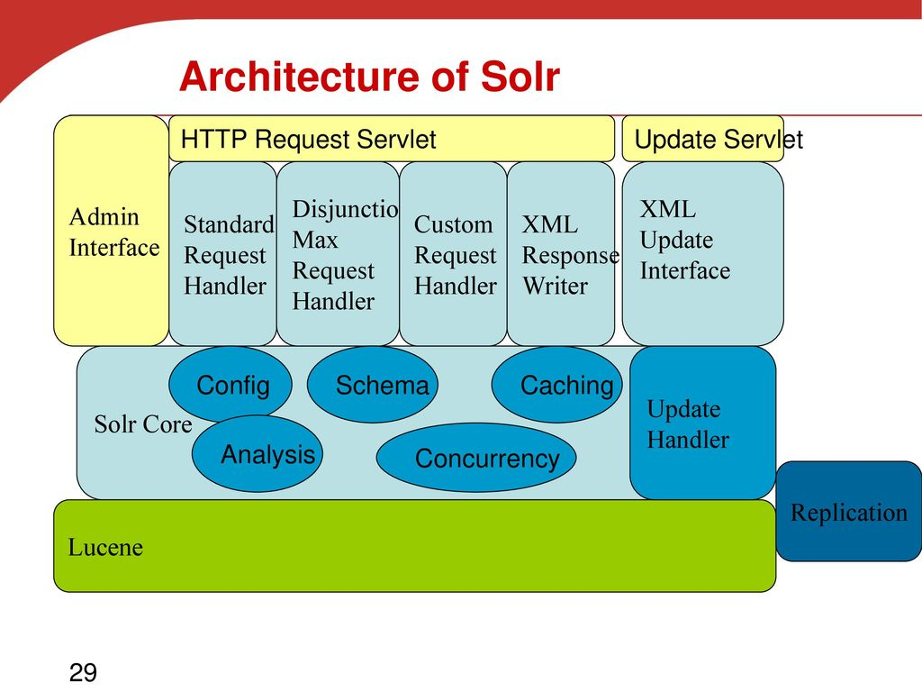 Open-Source Search Engines and Lucene/Solr - ppt download