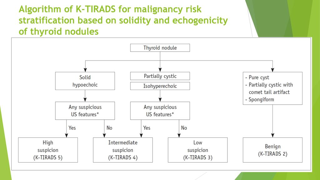 Ata Guideline In Thyroid Nodule Management Ppt Download