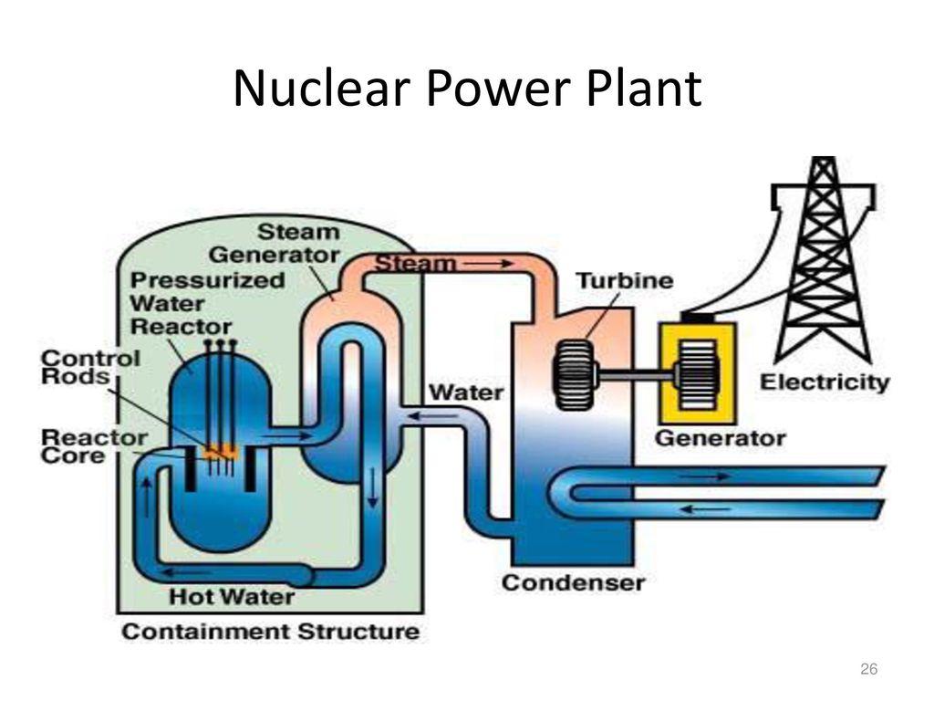 Power Generation Fundamentals - ppt download