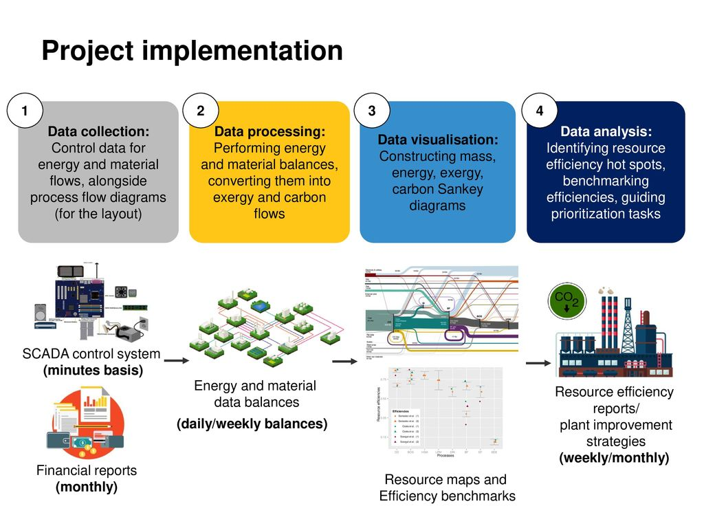 Industrial Resource Efficiency Analysis At A Plant Level Ppt Download Process Flow Diagram Layout 5 Daily Weekly Balances