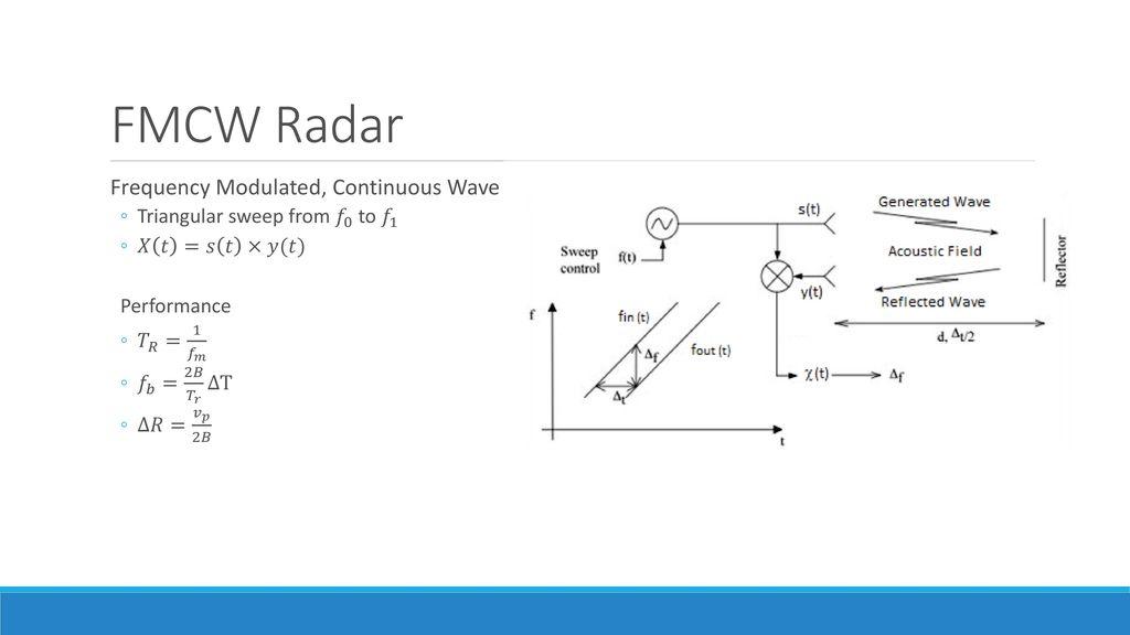 FMCW Acoustic Radar By Daniel Herr  - ppt download