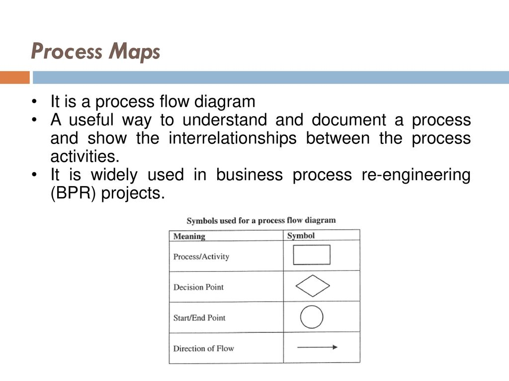 data collection and process mapping ppt download