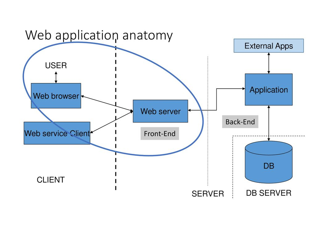 Web Applications Dbw Ppt Download Browser App Server And Database Diagram Application Anatomy