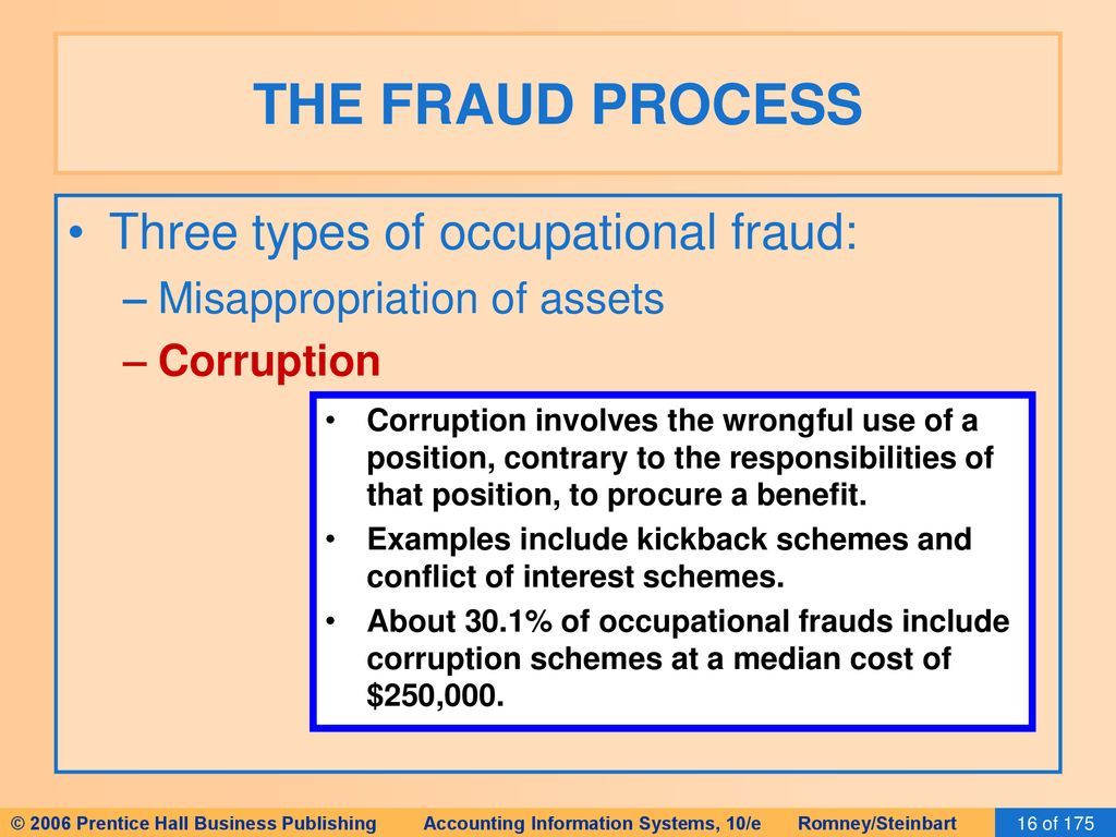 Fraud is what Types, schemes, examples of fraud. Responsibility for fraud