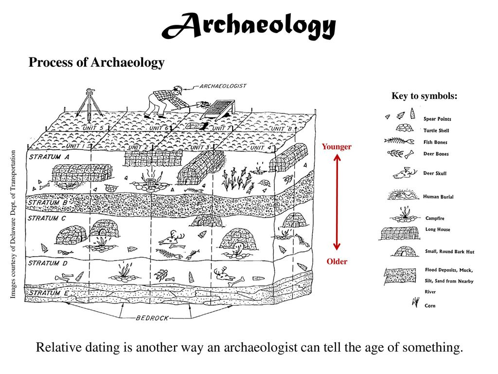 archaeology dating process