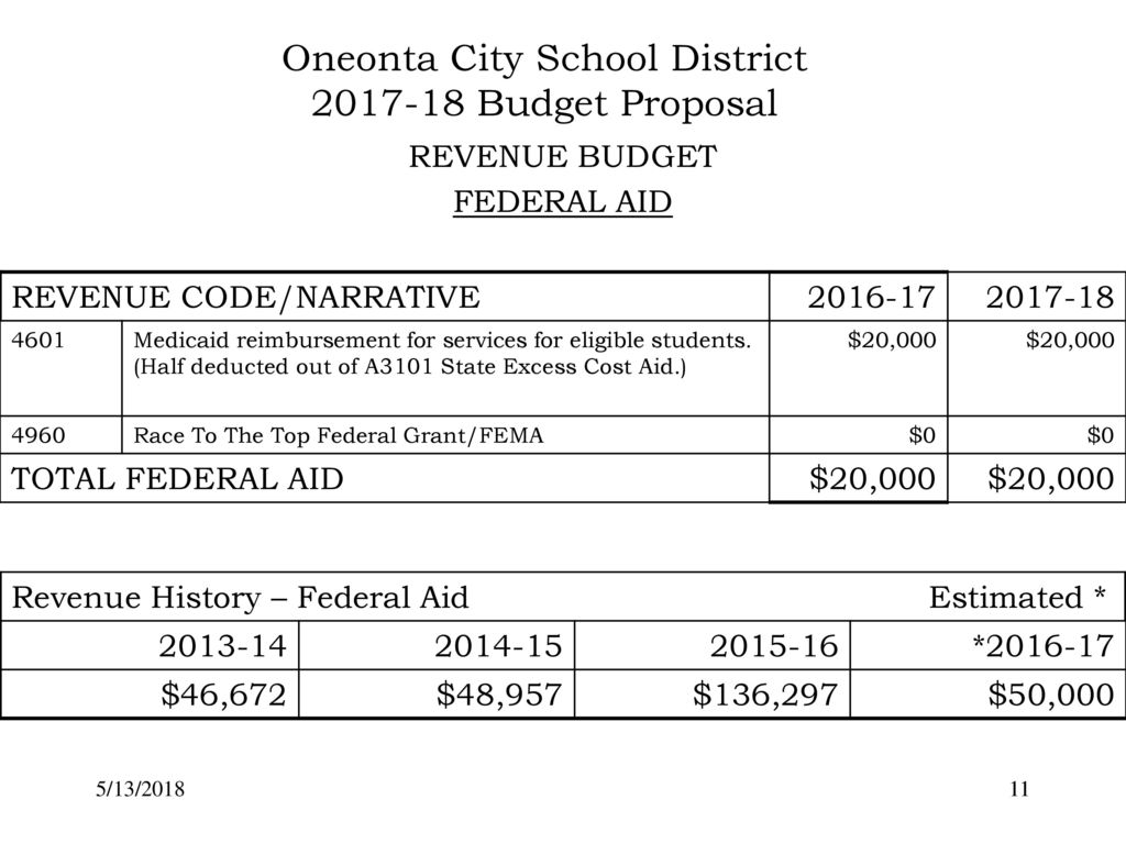 ONEONTA CITY SCHOOL DISTRICT BUDGET PROPOSAL REVENUES - ppt download