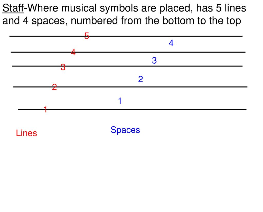 Musical Alphabet Always Use Capital Letters Letters Repeat You Can