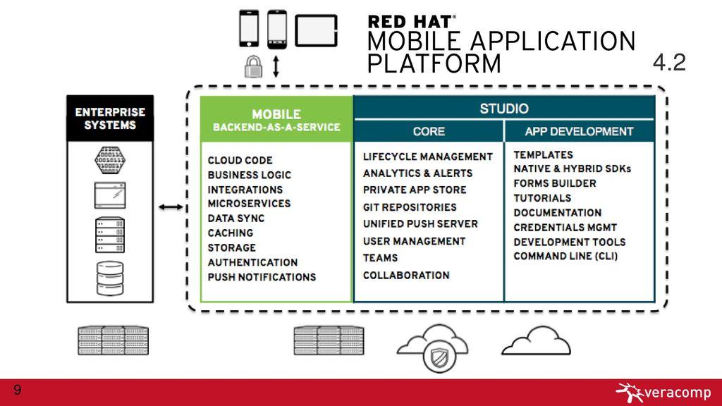 Red Hat Mobile Application Platform - ppt download