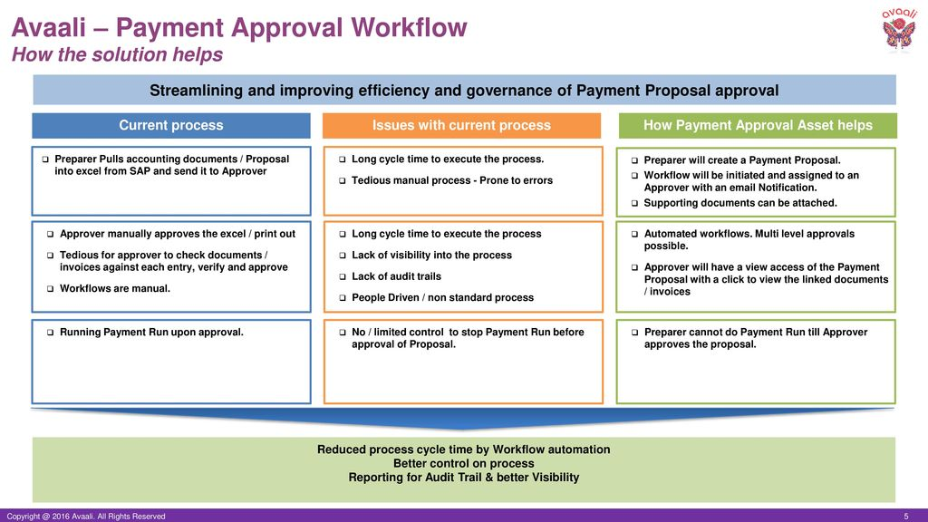 Payment Approval Workflow Automation - ppt download