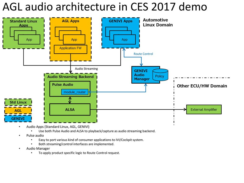 AGL audio architecture in CES 2017 demo - ppt download