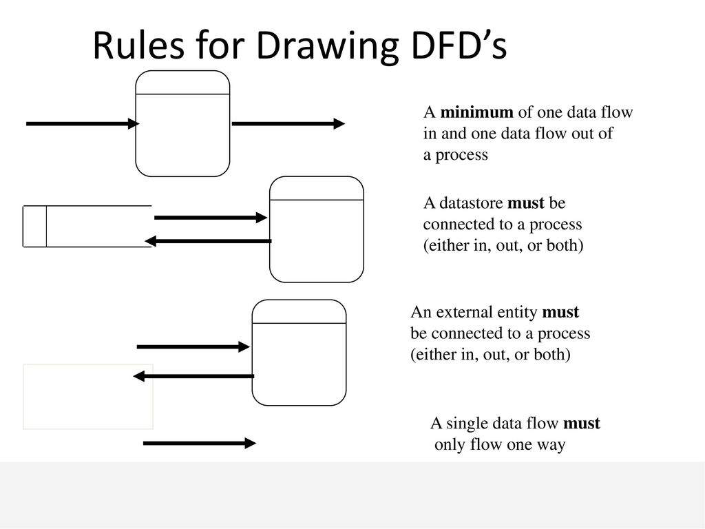 Business Process Modeling Ppt Download Flow Diagram Rules 27 For Drawing Dfds