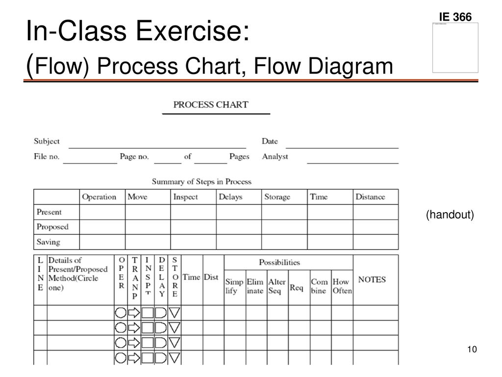Other Process Analysis Modeling Tools Ppt Download Flow Diagram Exercise In Class Chart