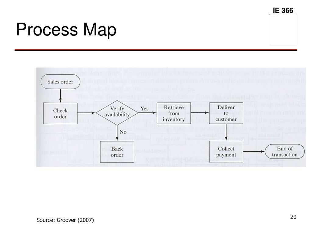 Other Process Analysismodeling Tools Ppt Download