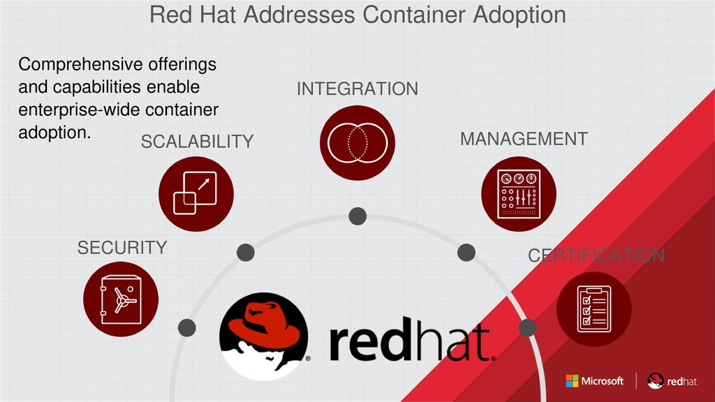 Accelerate application delivery and deployment: Red Hat