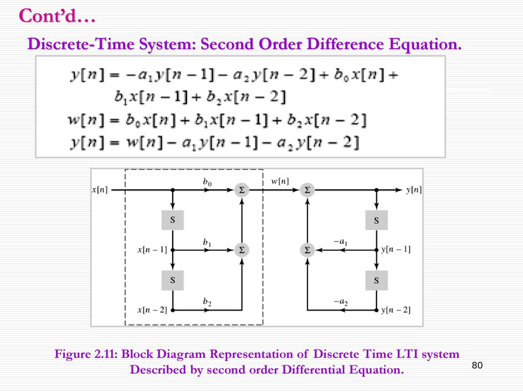 Time Domain Representation Of Linear Invariant Lti Ppt Block Diagram Differential Equation Discrete System Second Order Difference