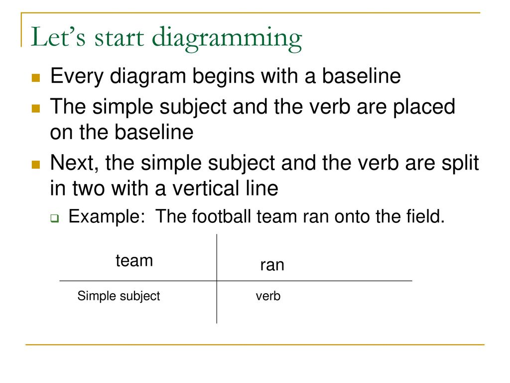 Sentence Diagramming Luehrs Style Ppt Download Linking Verbs Lets Start