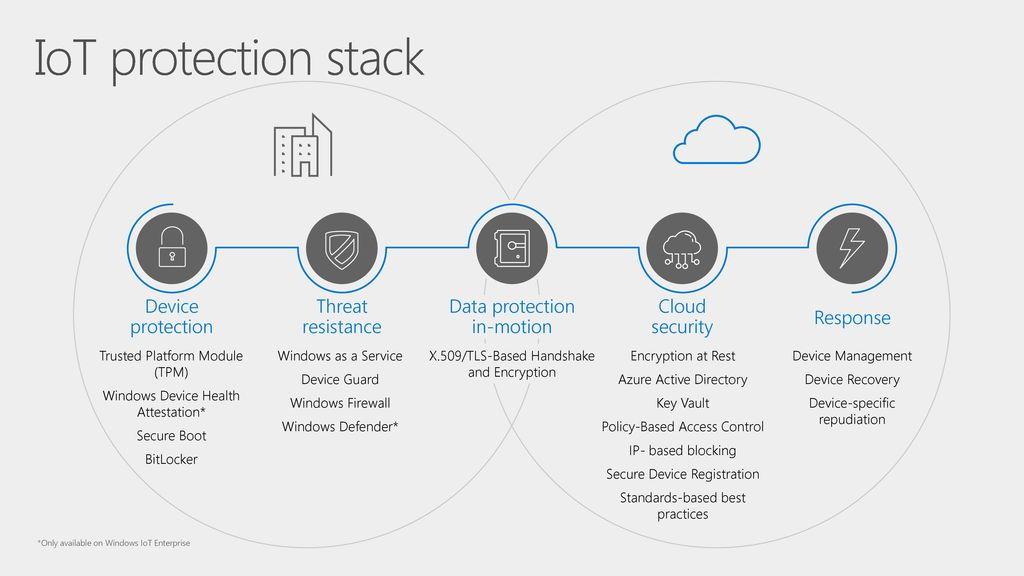 Connected Intelligent Things with Windows IoT and Azure IoT - ppt