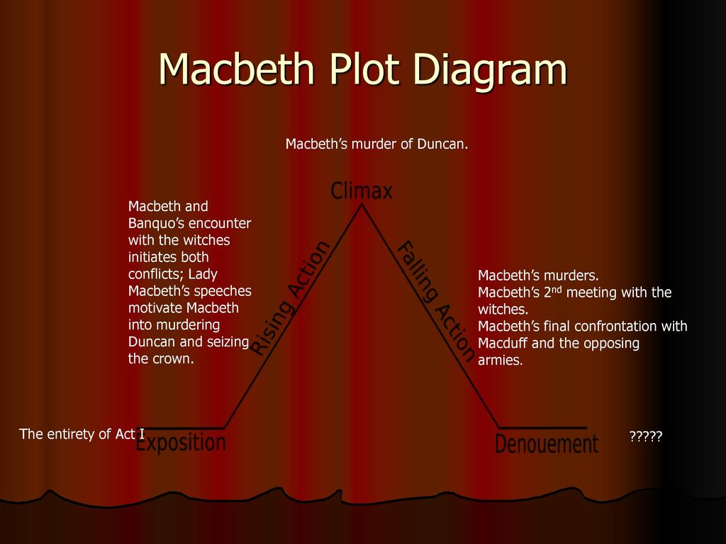 macbeth speech king duncan King duncan is a fictional character in shakespeare's macbeth he is the father of two youthful sons (malcolm and donalbain), and the victim of a well-plotted regicide in a power grab by his trusted captain macbeth.