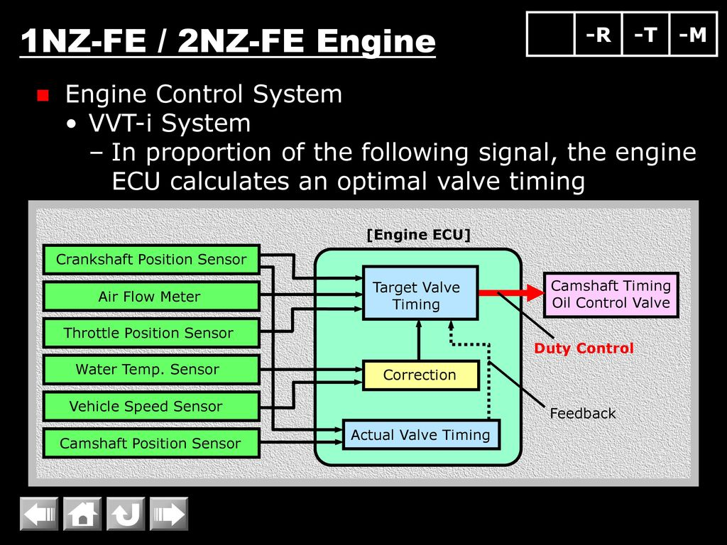 1nzfe 2nzfe Engine Overall Proper Valve Mechanism. Wiring. 1nz Air Flow Wiring Diagram At Scoala.co