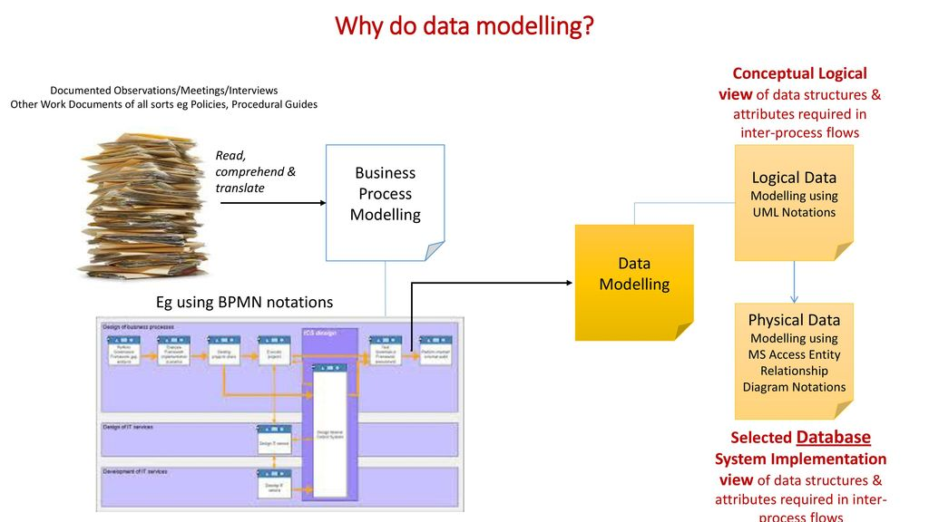 Tutorial 3 Data Modelling  - ppt download