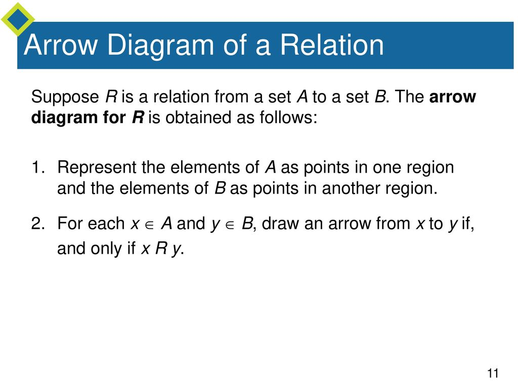 Relations and functions ppt download arrow diagram of a relation ccuart Image collections