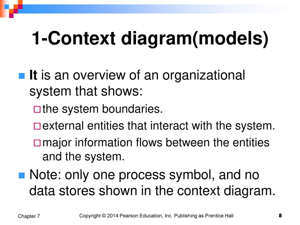Structuring system process requirements ppt download 1 context diagrammodels ccuart Images