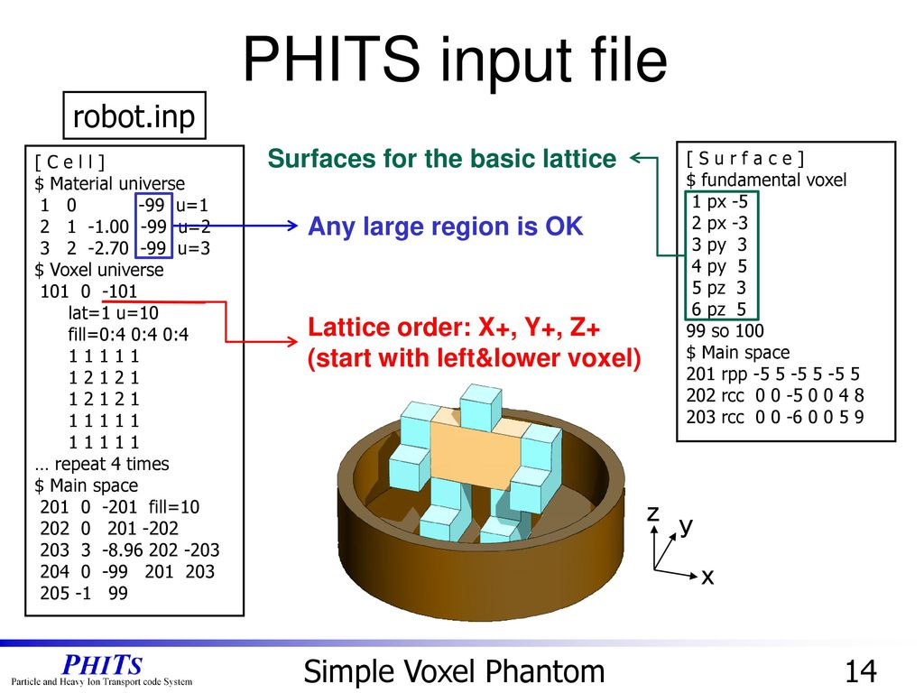 Multi-Purpose Particle and Heavy Ion Transport code System - ppt