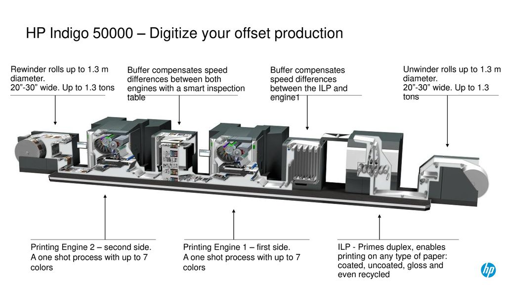 HP Indigo Digital Press - ppt download