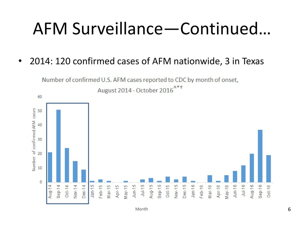 National Data Confirm Cases Of >> Acute Flaccid Myelitis Afm Ppt Download