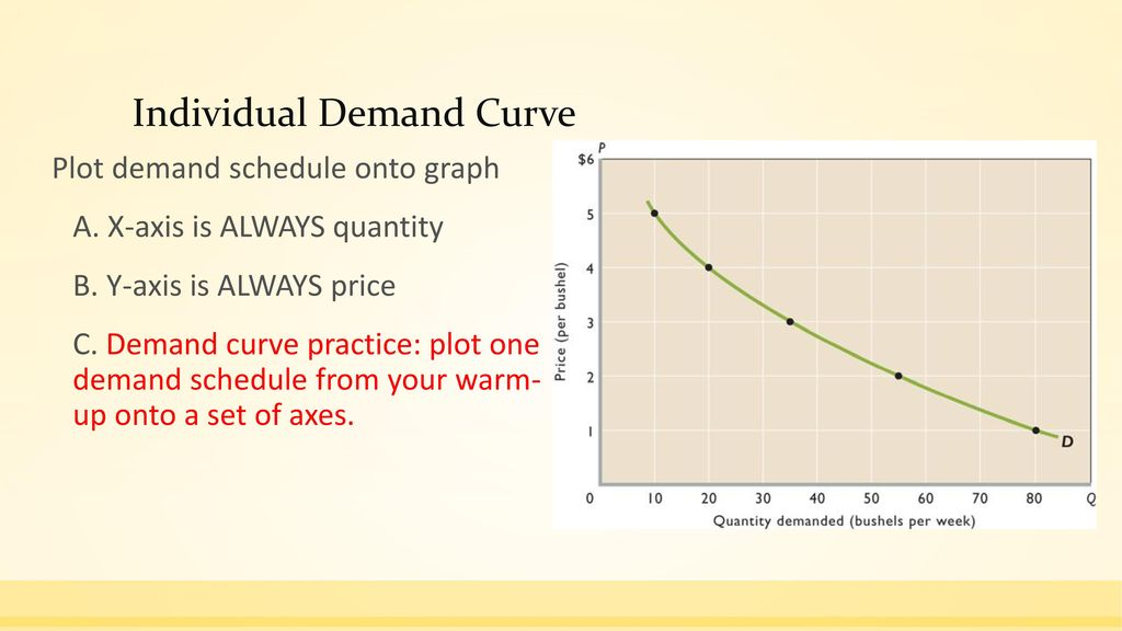 individual demand schedule and curve