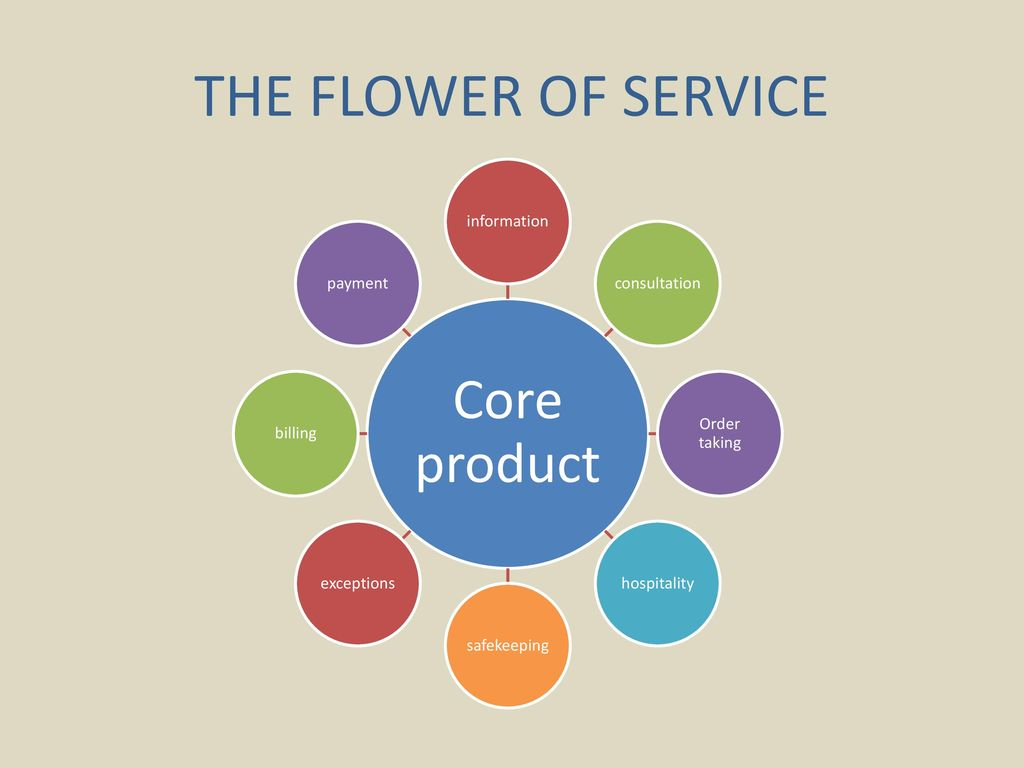THE FLOWER OF SERVICE consultation Core product information