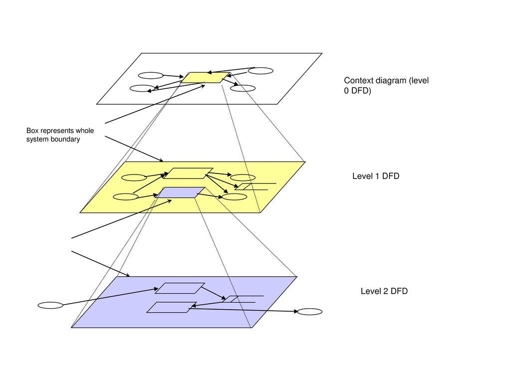 Data flow diagrams ppt download 10 context diagram ccuart Images