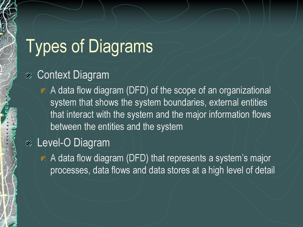 Types of Diagrams Context Diagram Level-O Diagram