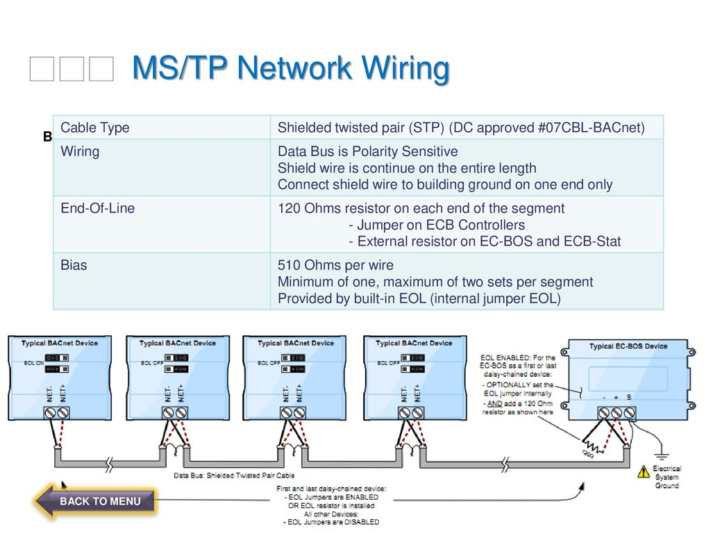 MS/TP Network Wiring 9/10/2018 Cable Type BACNET ...