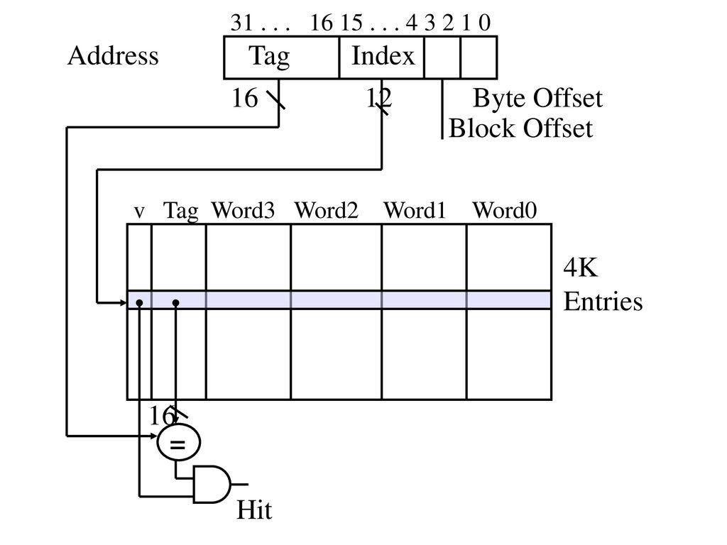 Address – 32 bits WRITE Write Cache Write Main Byte Offset Tag Index