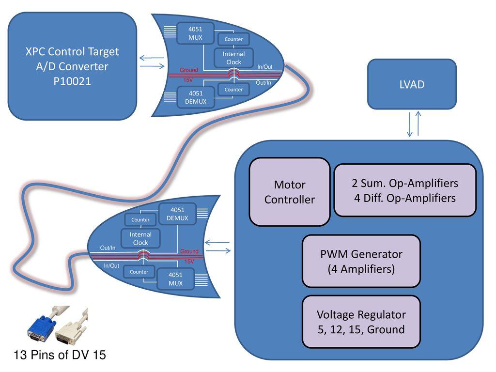 XPC Control Target A/D Converter P10021 LVAD Motor Controller - ppt ...