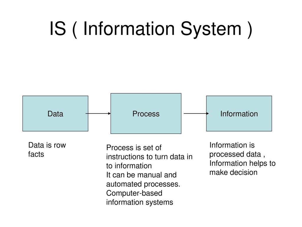 System Ppt Download