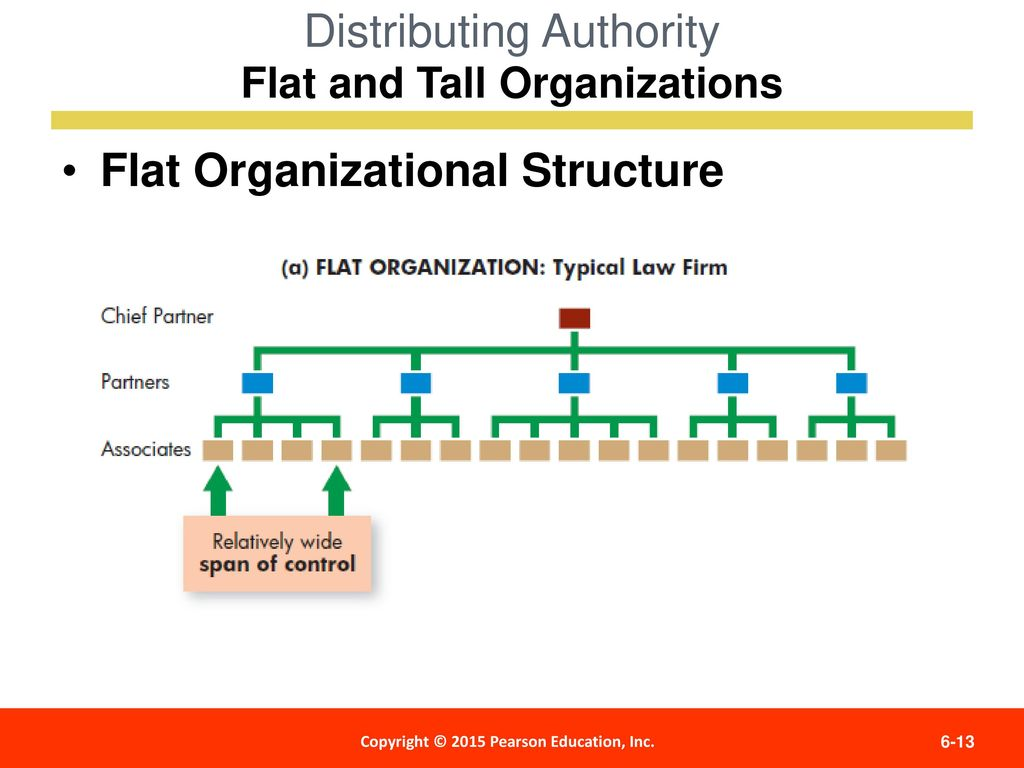 tall organization with departmentalization by function