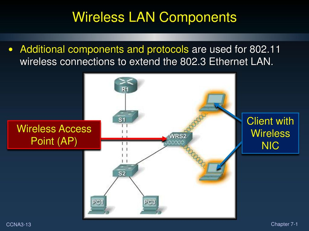 Basic Wireless Concepts And Configuration Part I Ppt Download Using Lan Diagram Components