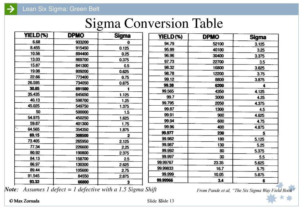 Sigma Conversion Table