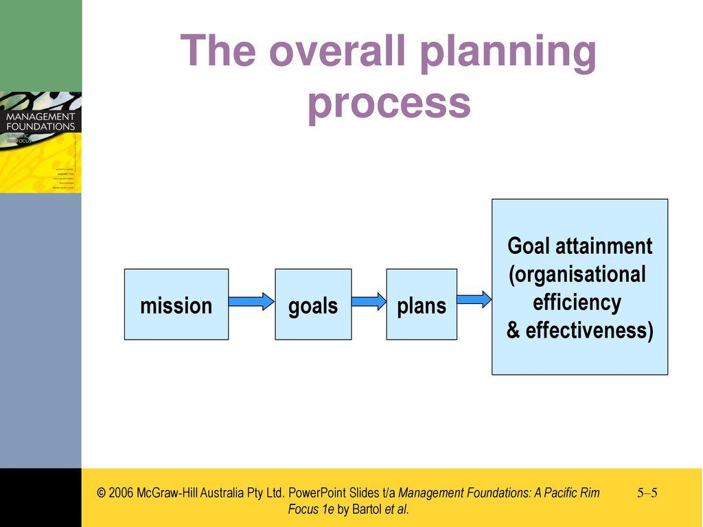 09d3968265e8 Chapter 5 Organisational goals
