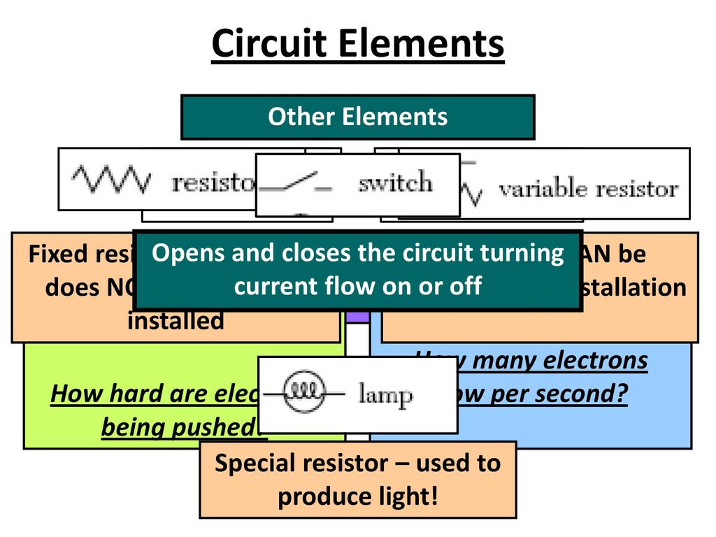 How Do We Measure Current And Potential Difference Voltage In A Variable Resistors Can Also Be Used To Vary The Circuit 3
