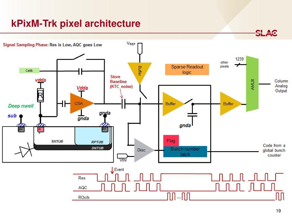 Monolithic Cmos Front Ends Ppt Download Monolithichybrid Analog To Digital Ad Converter 19 Kpixm Trk Pixel Architecture