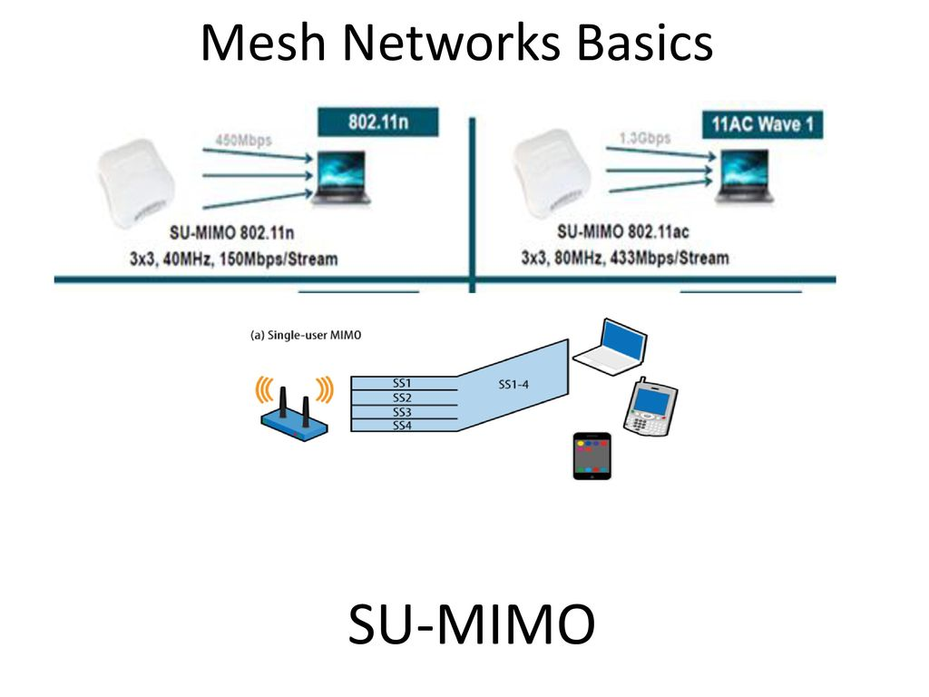"Real Networking Part 8 Topics for Today The basics of ""Mesh"