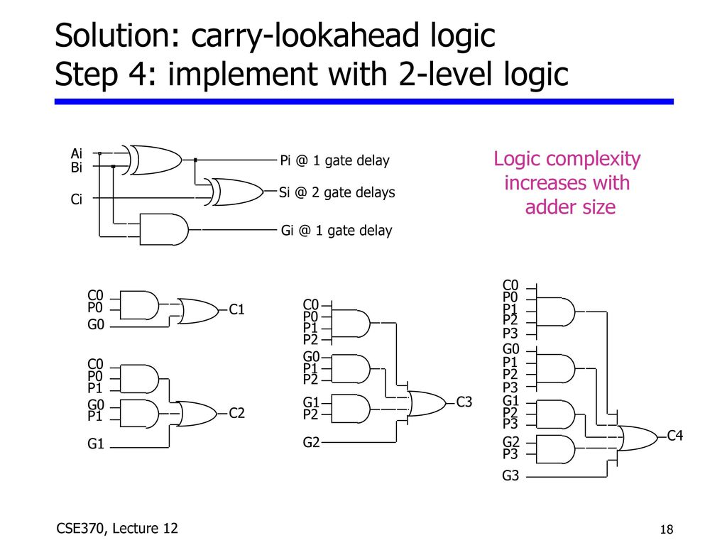 Solution: carry-lookahead logic Step 4: implement with 2-level logic