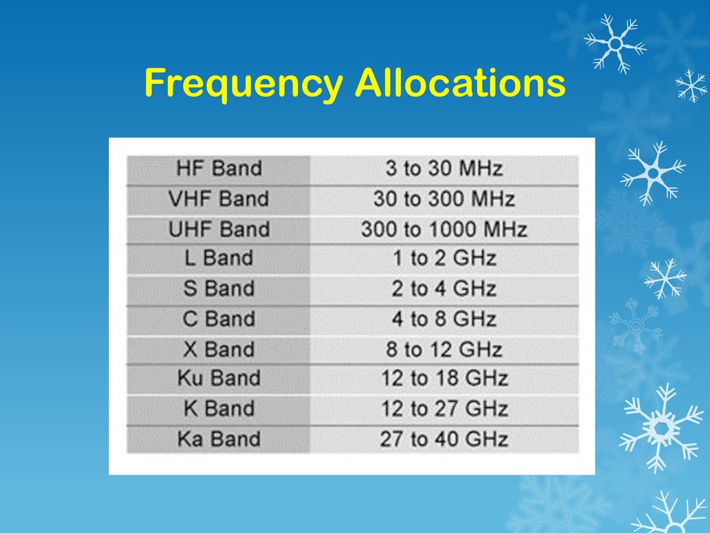Frequency Allocations